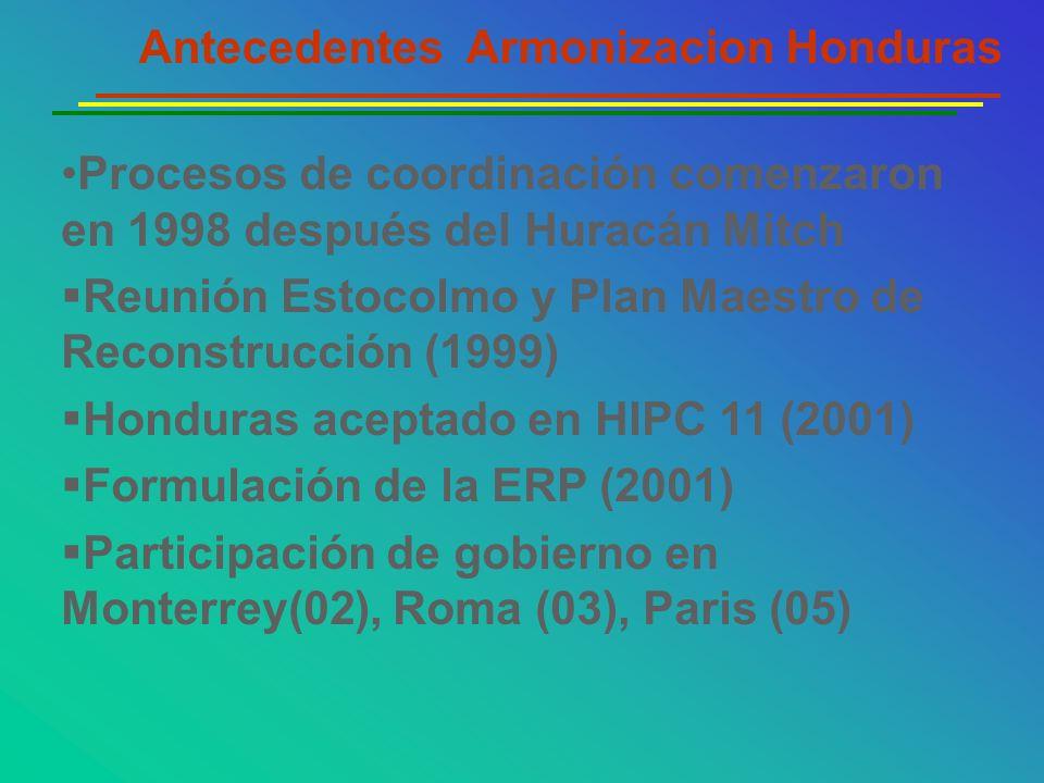 Antecedentes Armonizacion Honduras