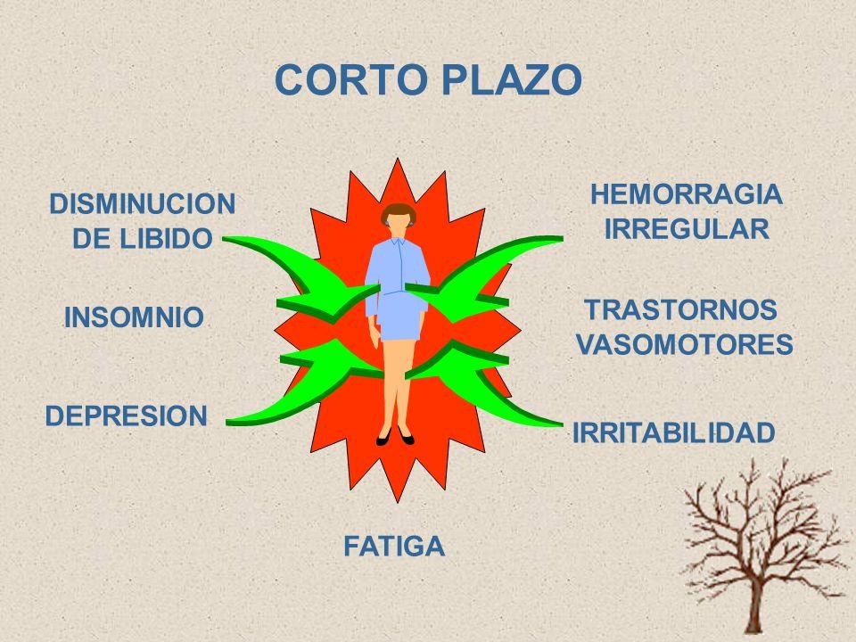 CORTO PLAZO HEMORRAGIA DISMINUCION IRREGULAR DE LIBIDO TRASTORNOS