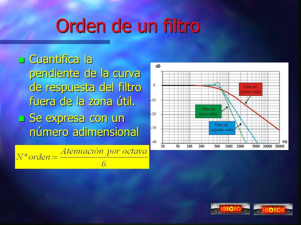 Orden de un filtro Cuantifica la pendiente de la curva de respuesta del filtro fuera de la zona útil.