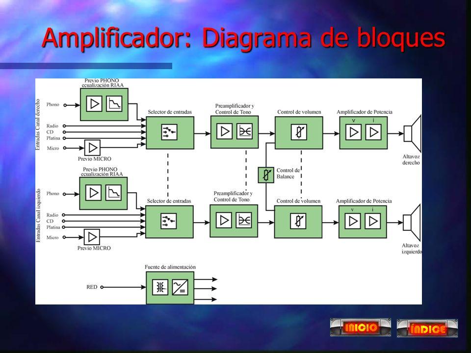 Amplificador: Diagrama de bloques