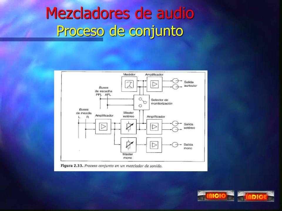 Mezcladores de audio Proceso de conjunto