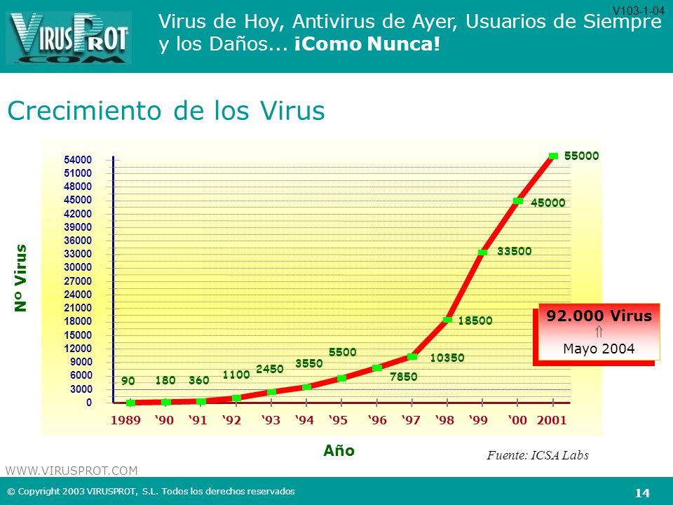 Crecimiento de los Virus