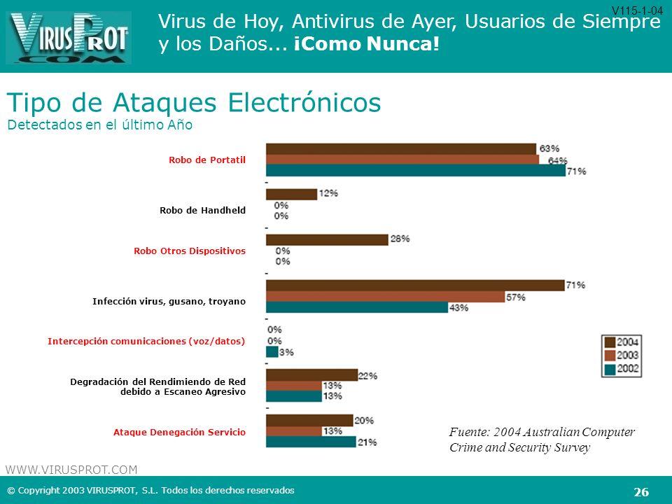 Tipo de Ataques Electrónicos Detectados en el último Año
