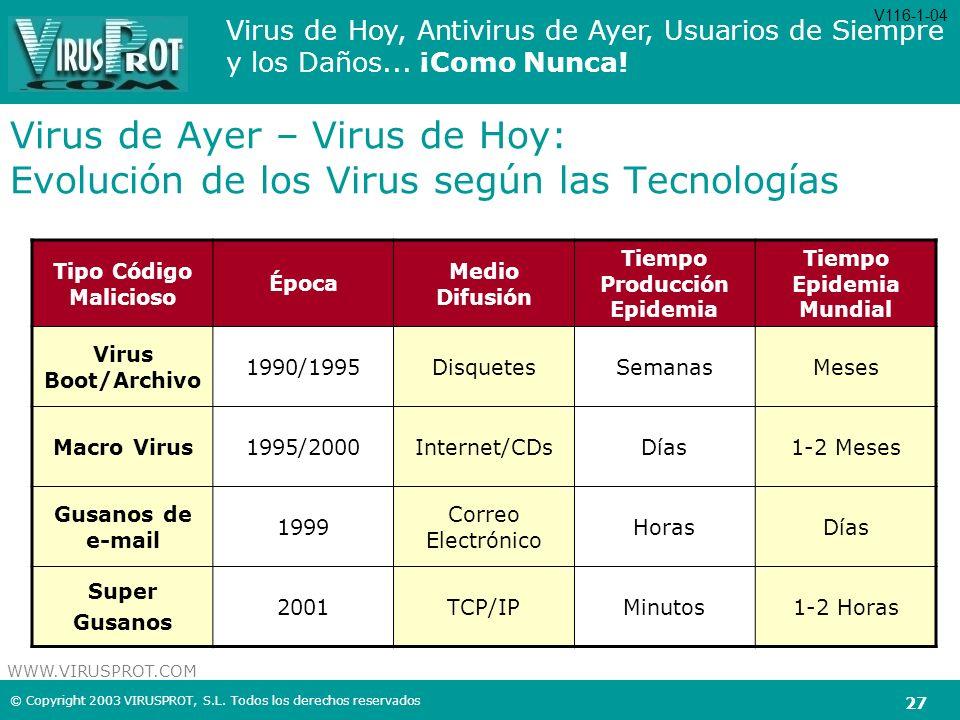 Tiempo Producción Epidemia Tiempo Epidemia Mundial