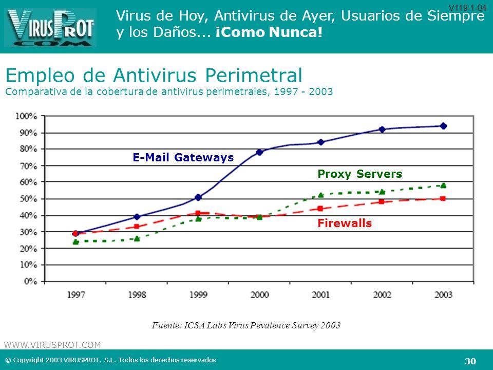 V119-1-04 Empleo de Antivirus Perimetral Comparativa de la cobertura de antivirus perimetrales, 1997 - 2003.