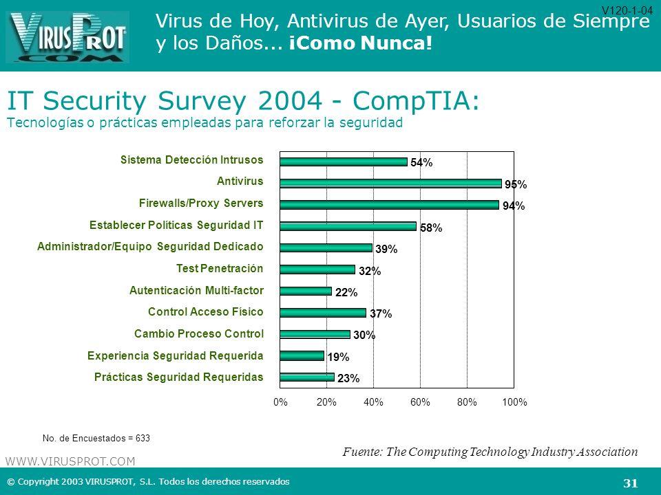 Virus de Hoy, Antivirus de Ayer, Usuarios de Siempre y los Daños