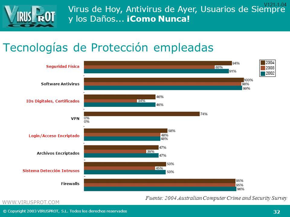 Tecnologías de Protección empleadas
