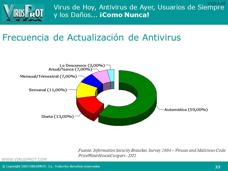 Frecuencia de Actualización de Antivirus