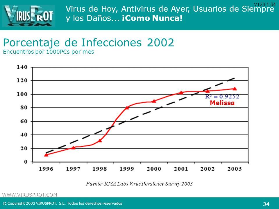 Porcentaje de Infecciones 2002 Encuentros por 1000PCs por mes