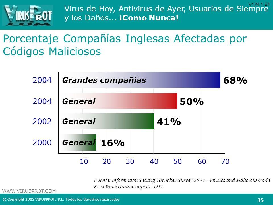 Porcentaje Compañías Inglesas Afectadas por Códigos Maliciosos
