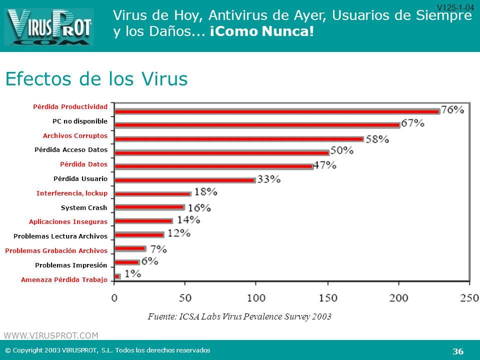 Efectos de los Virus Fuente: ICSA Labs Virus Pevalence Survey 2003