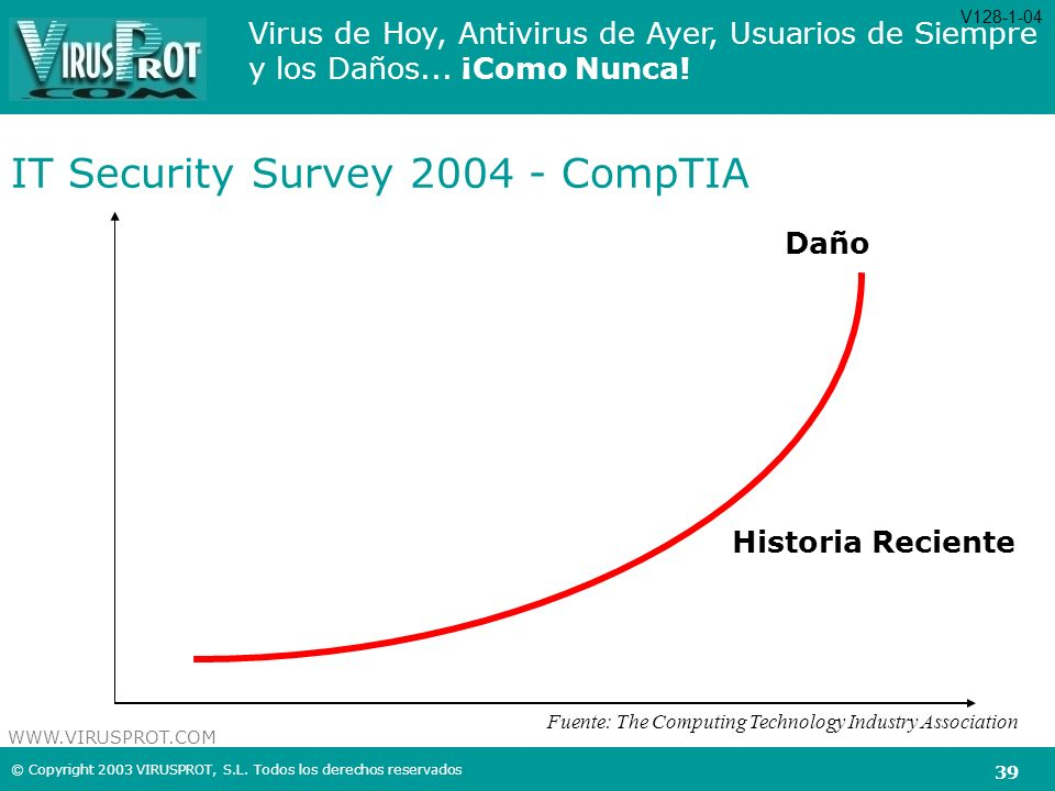 IT Security Survey 2004 - CompTIA