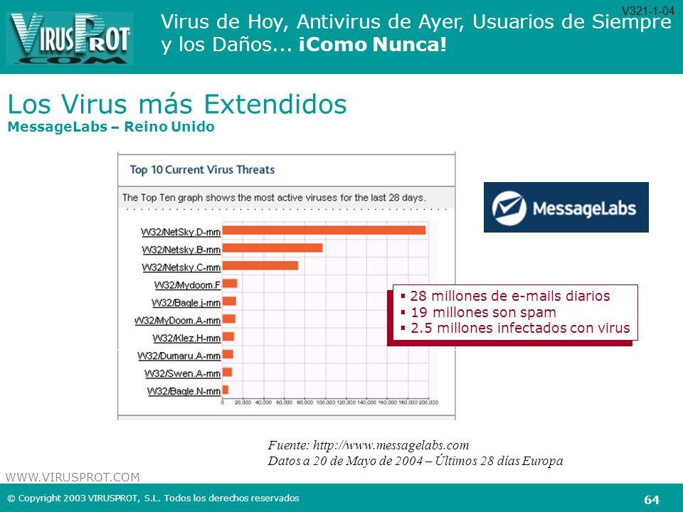 Los Virus más Extendidos MessageLabs – Reino Unido