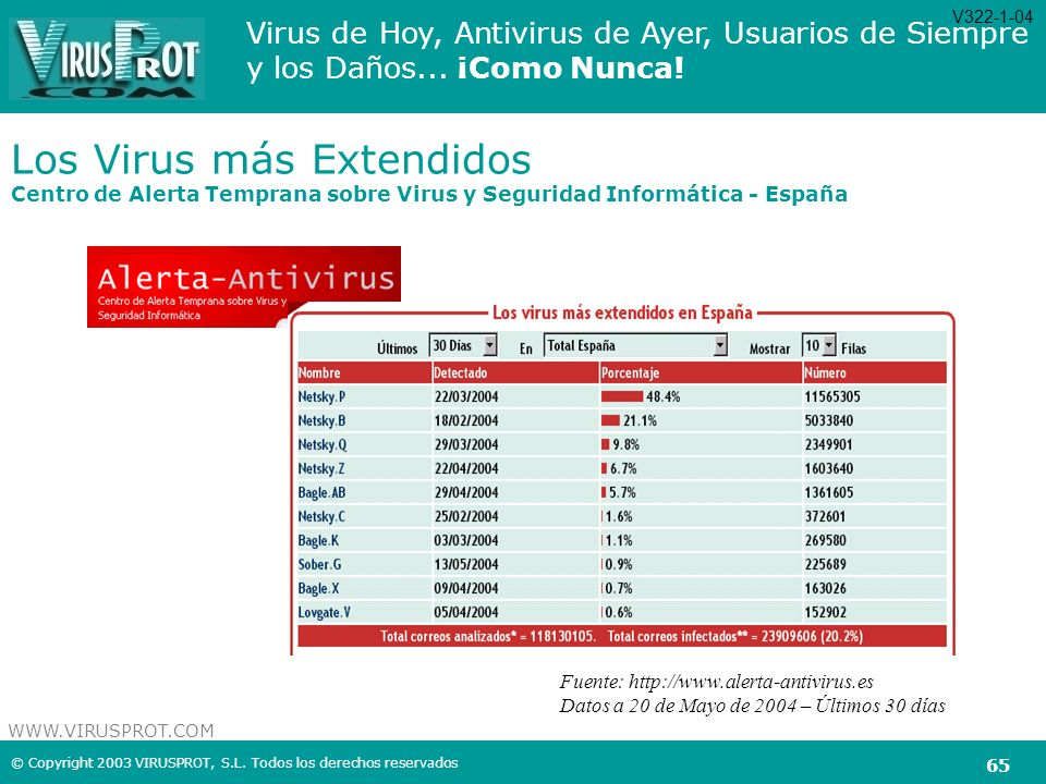 V322-1-04 Los Virus más Extendidos Centro de Alerta Temprana sobre Virus y Seguridad Informática - España.