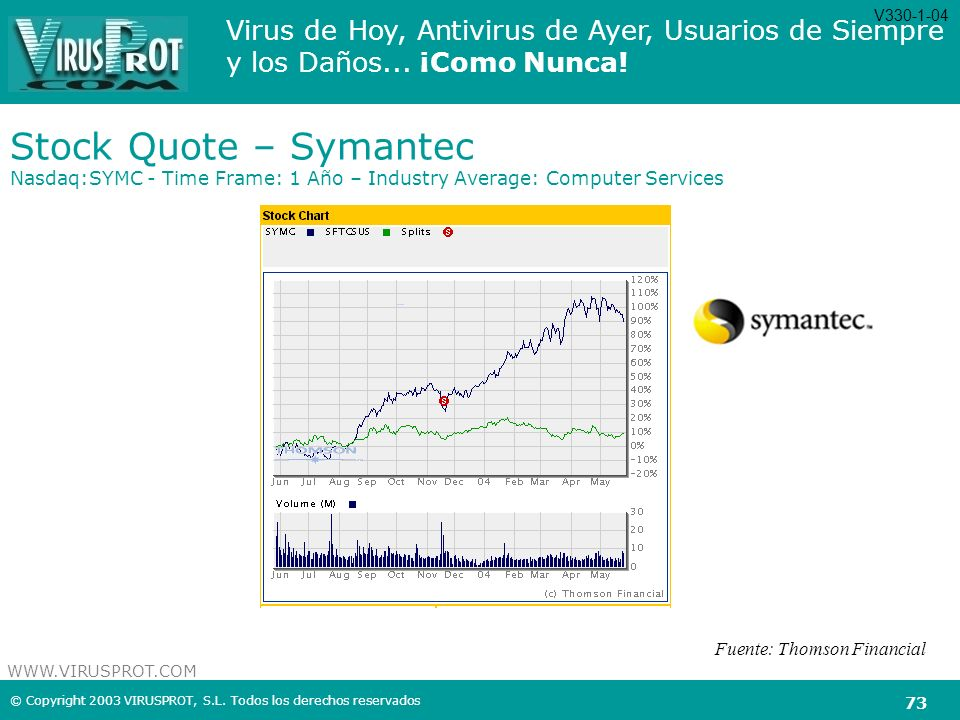 V330-1-04 Stock Quote – Symantec Nasdaq:SYMC - Time Frame: 1 Año – Industry Average: Computer Services.