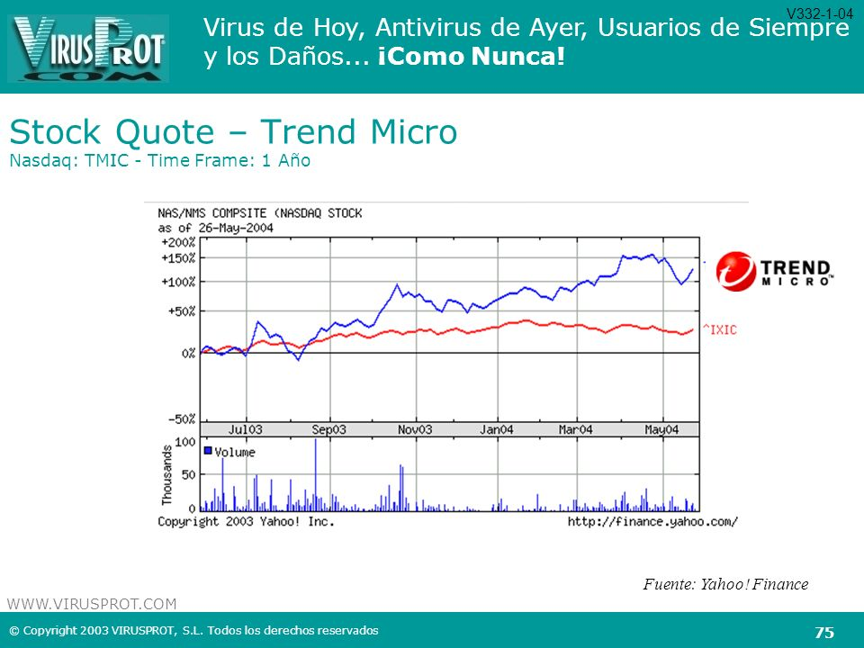 Stock Quote – Trend Micro Nasdaq: TMIC - Time Frame: 1 Año