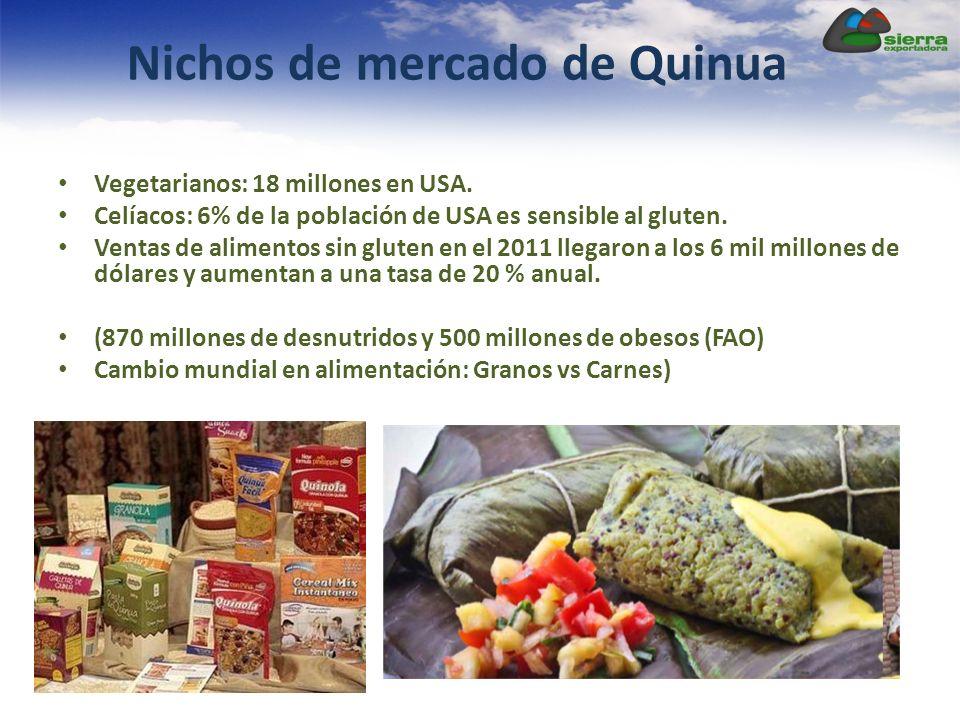 Nichos de mercado de Quinua
