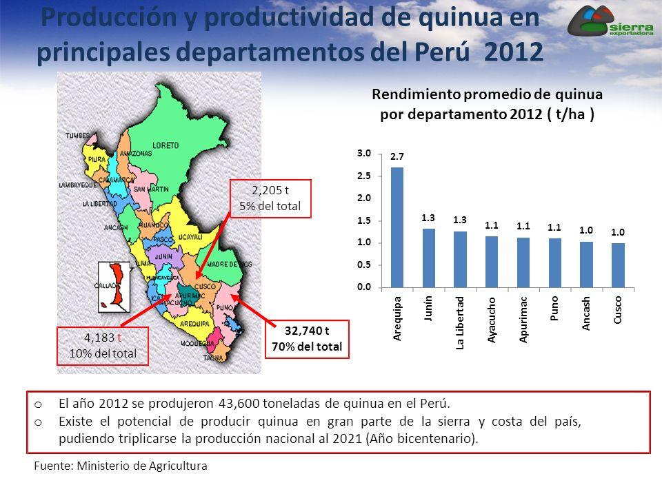 Producción y productividad de quinua en principales departamentos del Perú 2012