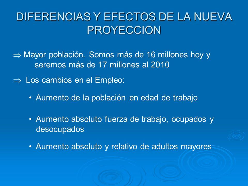 DIFERENCIAS Y EFECTOS DE LA NUEVA PROYECCION