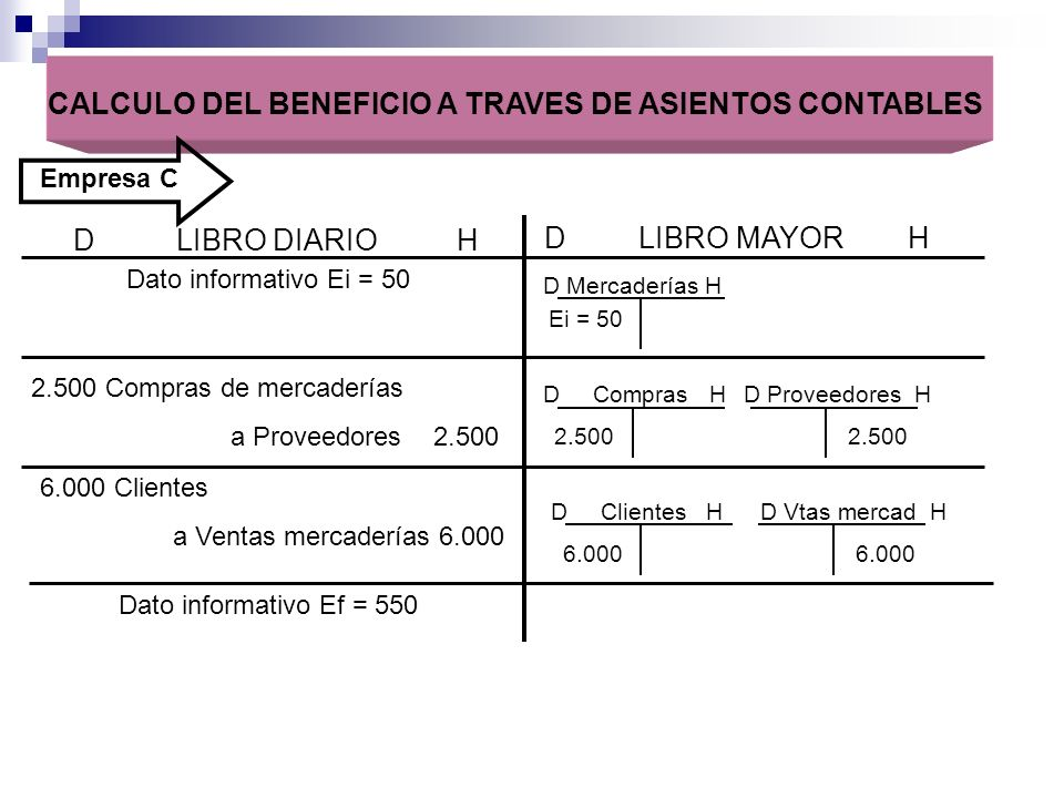 CALCULO DEL BENEFICIO A TRAVES DE ASIENTOS CONTABLES