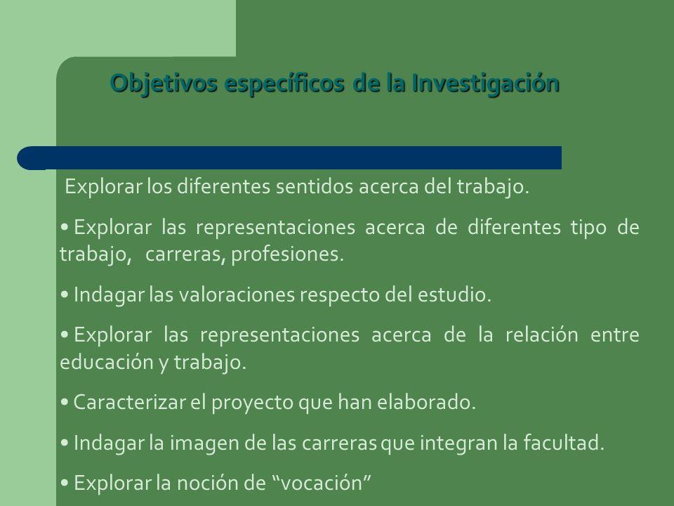 Objetivos específicos de la Investigación