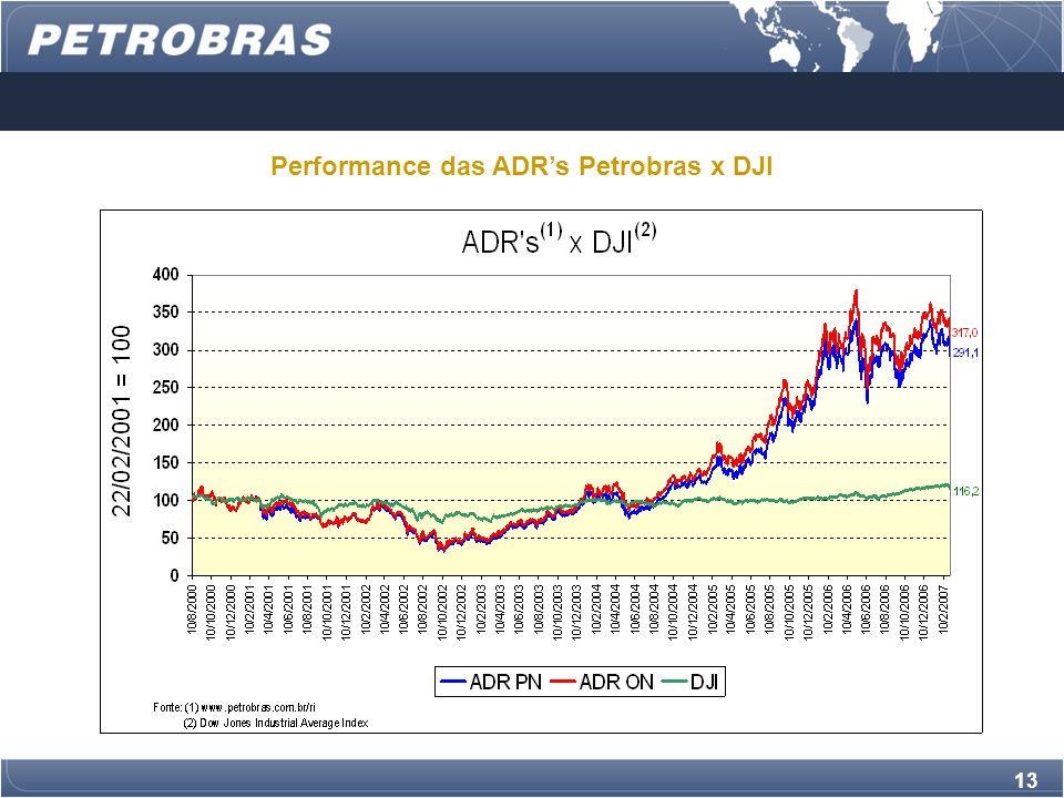 Performance das ADR's Petrobras x DJI