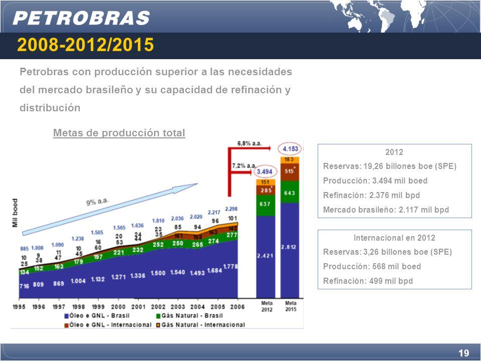 Metas de producción total