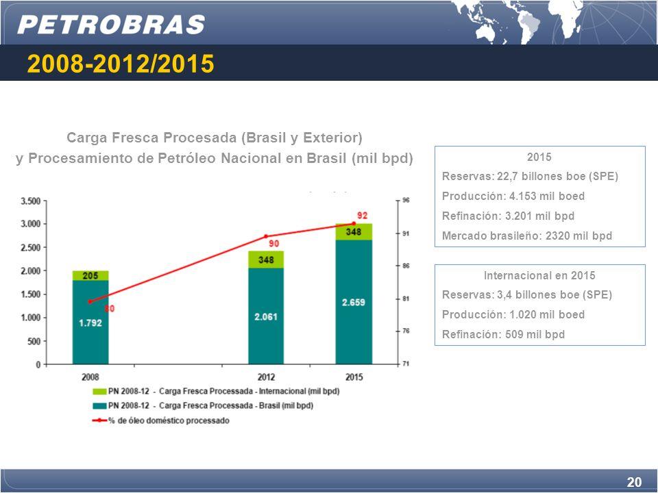 2008-2012/2015 Carga Fresca Procesada (Brasil y Exterior)