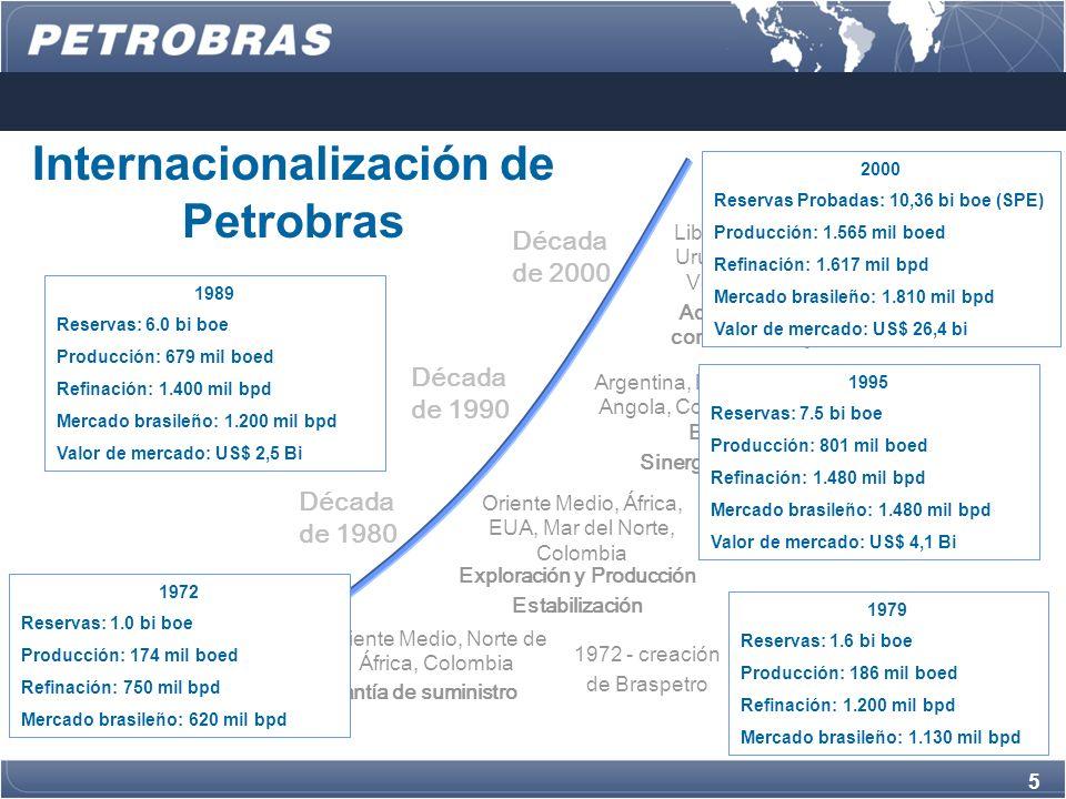 Internacionalización de Petrobras