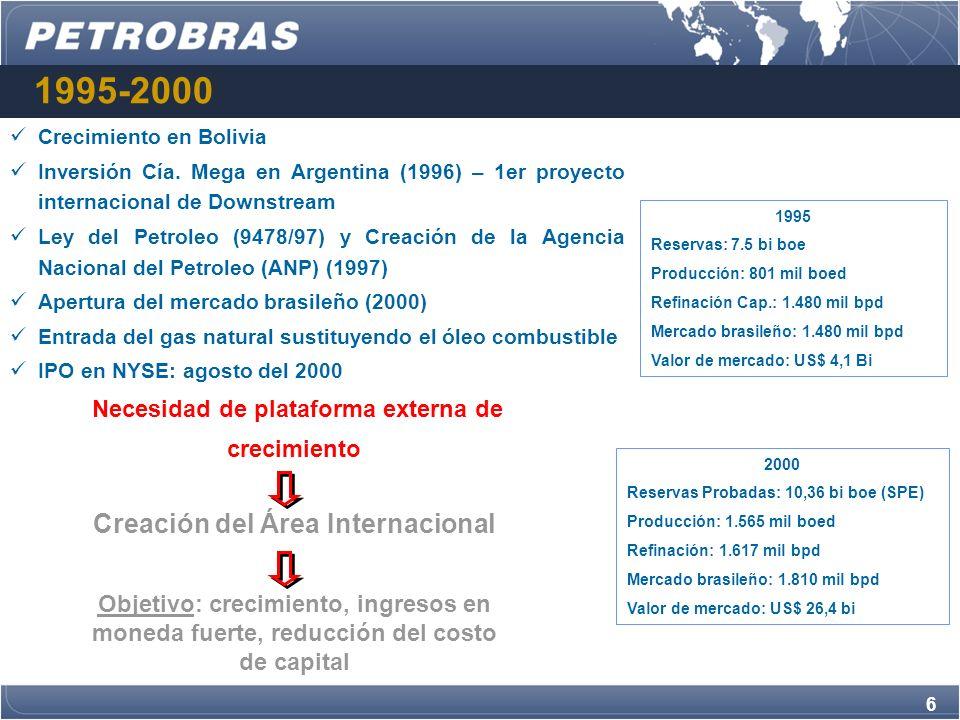 1995-2000 Necesidad de plataforma externa de crecimiento