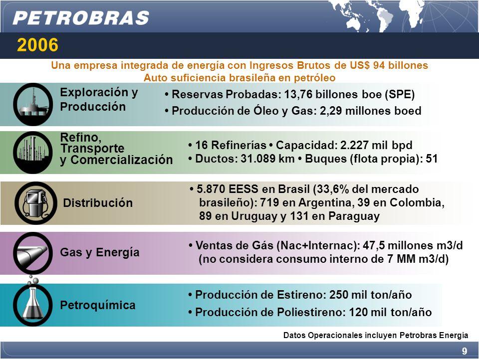 2006 Refino, Transporte y Comercialización Exploración y Producción