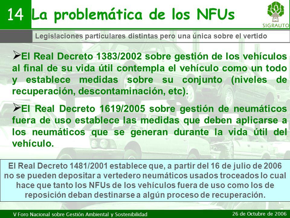 La problemática de los NFUs