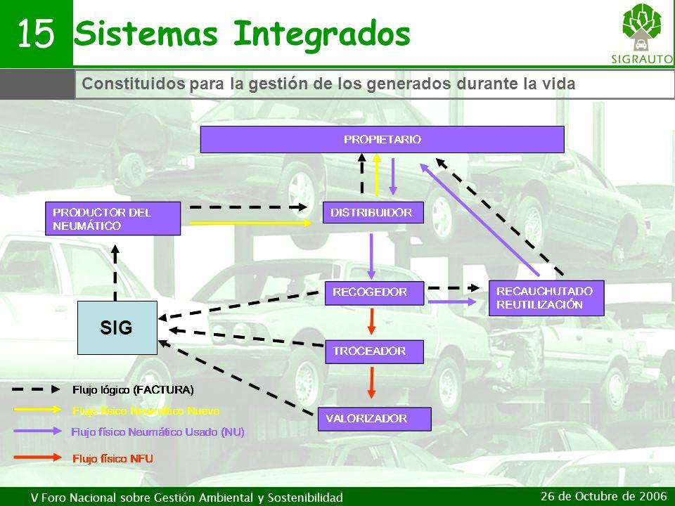 15 Sistemas Integrados SIG