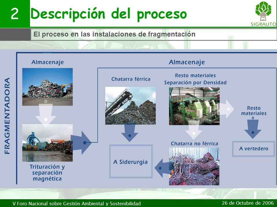 Descripción del proceso