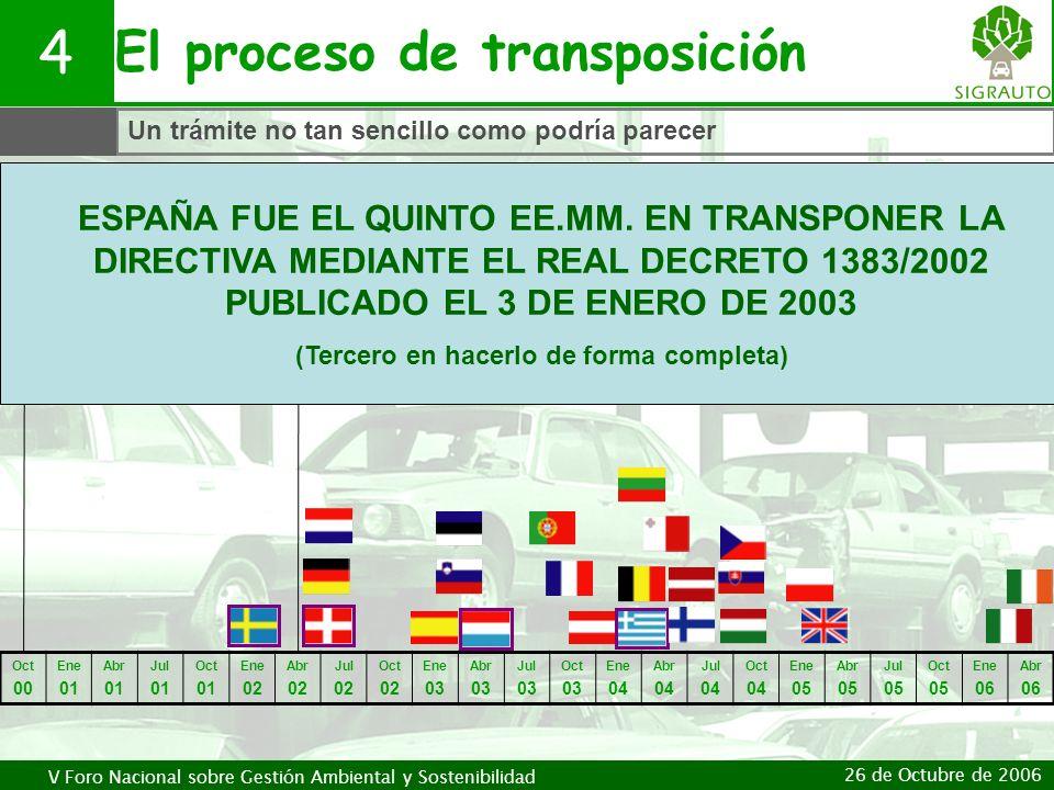 El proceso de transposición