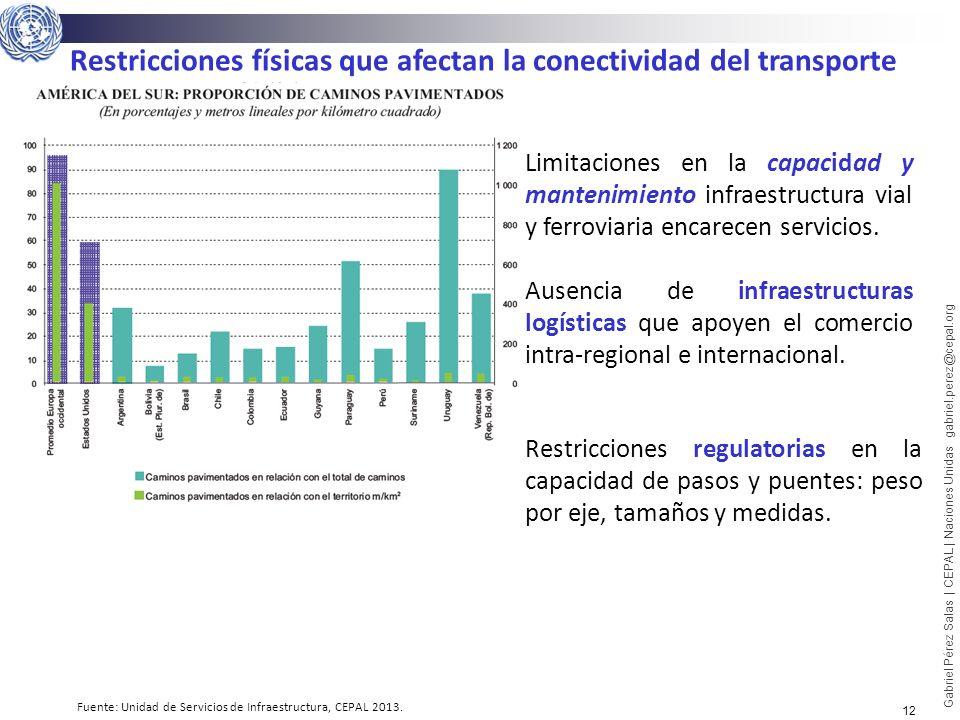 Fuente: Unidad de Servicios de Infraestructura, CEPAL 2013.