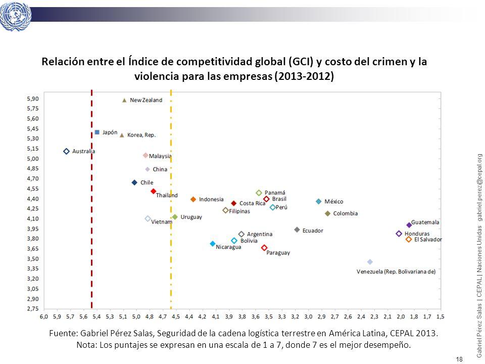 Relación entre el Índice de competitividad global (GCI) y costo del crimen y la violencia para las empresas (2013-2012)