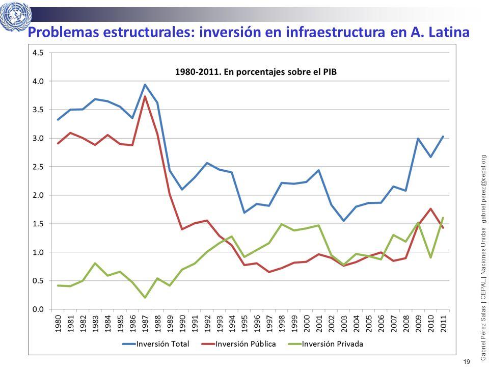 Problemas estructurales: inversión en infraestructura en A. Latina