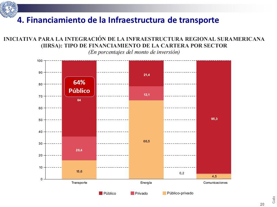 4. Financiamiento de la Infraestructura de transporte