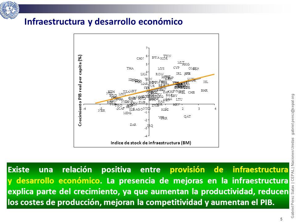 Infraestructura y desarrollo económico