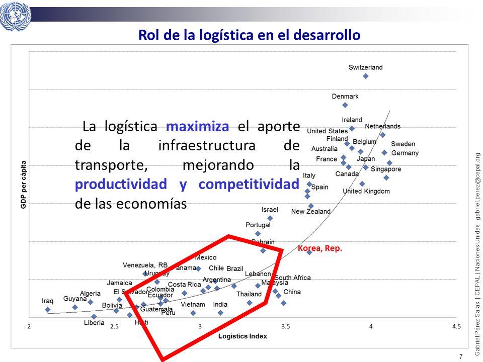 Rol de la logística en el desarrollo
