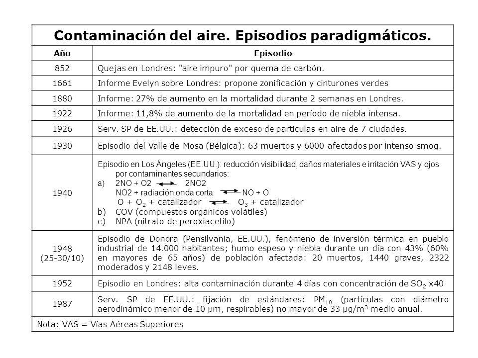 Contaminación del aire. Episodios paradigmáticos.