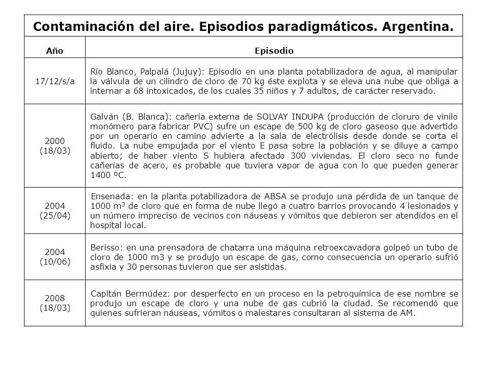 Contaminación del aire. Episodios paradigmáticos. Argentina.