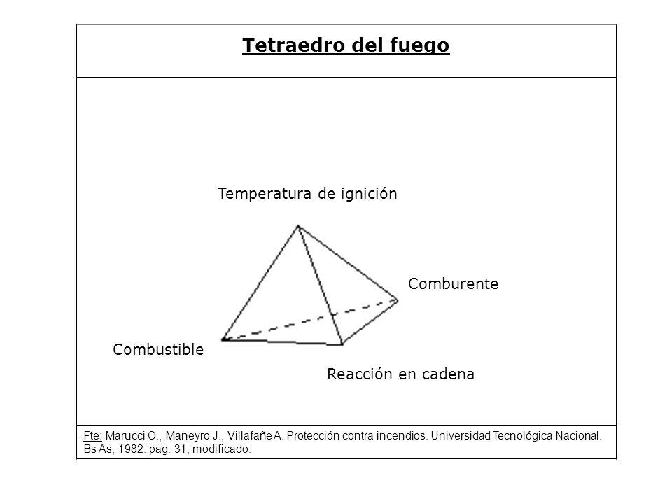 Tetraedro del fuego Temperatura de ignición Combustible Comburente