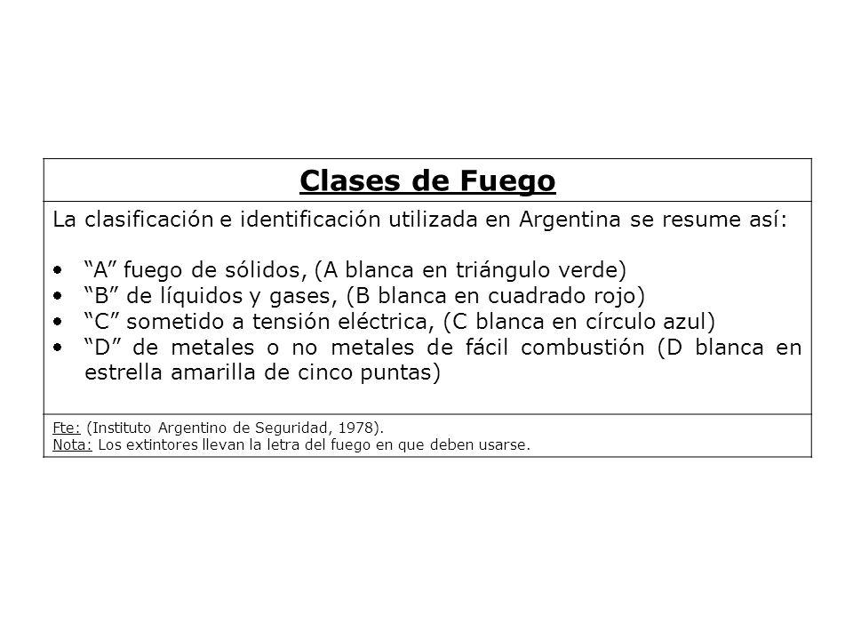 Clases de Fuego La clasificación e identificación utilizada en Argentina se resume así: A fuego de sólidos, (A blanca en triángulo verde)