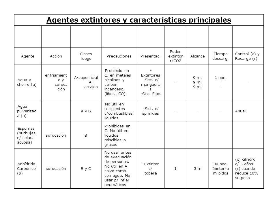 Agentes extintores y características principales