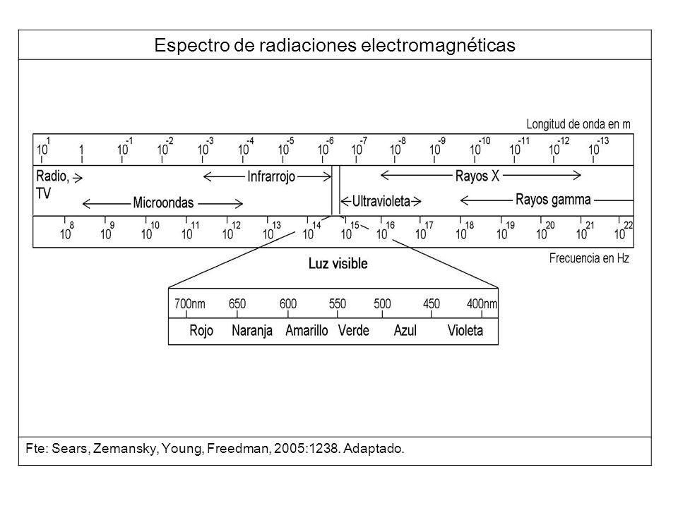 Espectro de radiaciones electromagnéticas