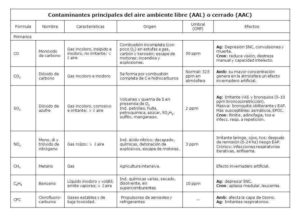 Contaminantes principales del aire ambiente libre (AAL) o cerrado (AAC)