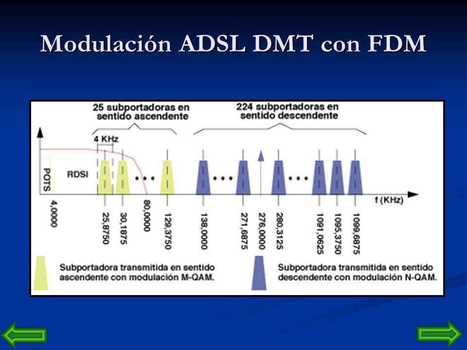 Modulación ADSL DMT con FDM