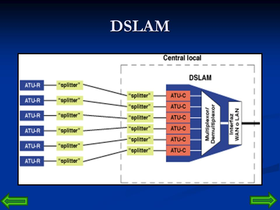 DSLAM ATU-C  ADSL TERMINAL UNIT CENTRAL
